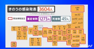 3604 newly infection, virus infection on a downward trend (JNN)